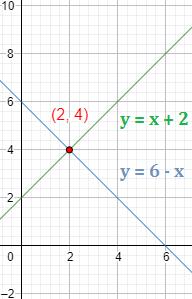 Explicamos los 4 métodos básicos para resolver un sistema de ecuaciones: sustitución, igualación, reducción y gráficamente. Sistemas de ecuaciones resueltos. Álgebra. Matemáticas. Secundaria. ESO.