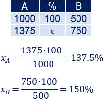 Problemas resueltos explicados de porcentajes de aumentos e incrementos. Aplicamos reglas de tres. Cálculo de porcentajes. Matemáticas. Secundaria. ESO