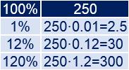 Explicamos una forma rápida de calcular porcentajes que consiste simplemente en multiplicar por un número decimal. Para calcular el n% sólo hay que multiplicar por el decimal equivalente a la fracción n/100. Problemas resueltos. Ejemplos. Porcentajes.