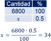 Problemas resueltos de calcular porcentajes. Problemas explicados. Aplicamos una regla de tres. Tanto por ciento. Matemáticas.